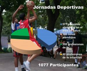 Grafica SRTA jornadas deportivas