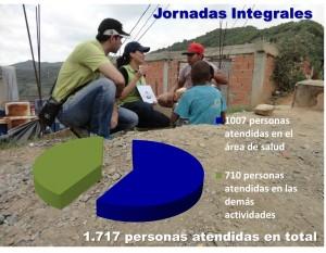 Grafica SRTA jornadas integrales